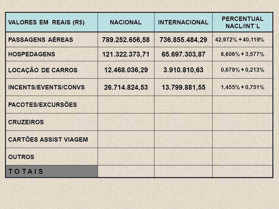 VALORES EM REAIS (R$)NACIONALINTERNACIONAL PERCENTUAL NACL/INT`L PASSAGENS AÉREAS 789.252.656,58736.855.484,29 42,972% + 40,119% HOSPEDAGENS 121.322.373,7165.697.303,87 6,606% + 3,577% LOCAÇÃO DE CARROS 12.468.036,293.910.810,63 0,679% + 0,213% INCENTS/EVENTS/CONVS 26.714.824,5313.799.881,55 1,455% + 0,751% PACOTES/EXCURSÕES CRUZEIROS CARTÕES ASSIST VIAGEM OUTROS T O T A I S