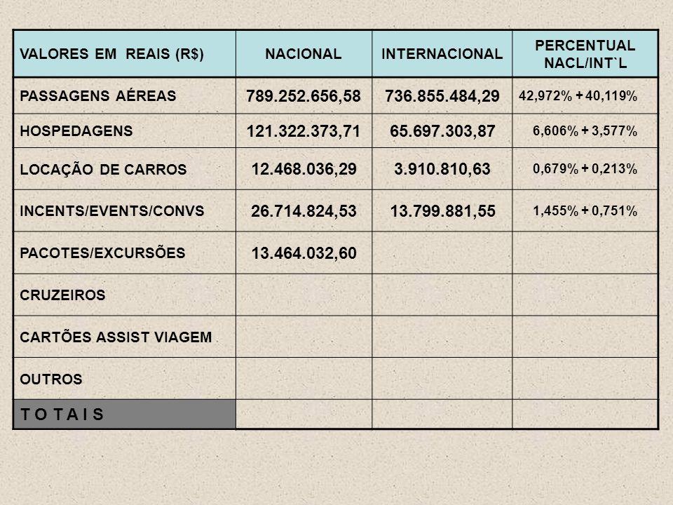 VALORES EM REAIS (R$)NACIONALINTERNACIONAL PERCENTUAL NACL/INT`L PASSAGENS AÉREAS 789.252.656,58736.855.484,29 42,972% + 40,119% HOSPEDAGENS 121.322.373,7165.697.303,87 6,606% + 3,577% LOCAÇÃO DE CARROS 12.468.036,293.910.810,63 0,679% + 0,213% INCENTS/EVENTS/CONVS 26.714.824,5313.799.881,55 1,455% + 0,751% PACOTES/EXCURSÕES 13.464.032,60 CRUZEIROS CARTÕES ASSIST VIAGEM OUTROS T O T A I S