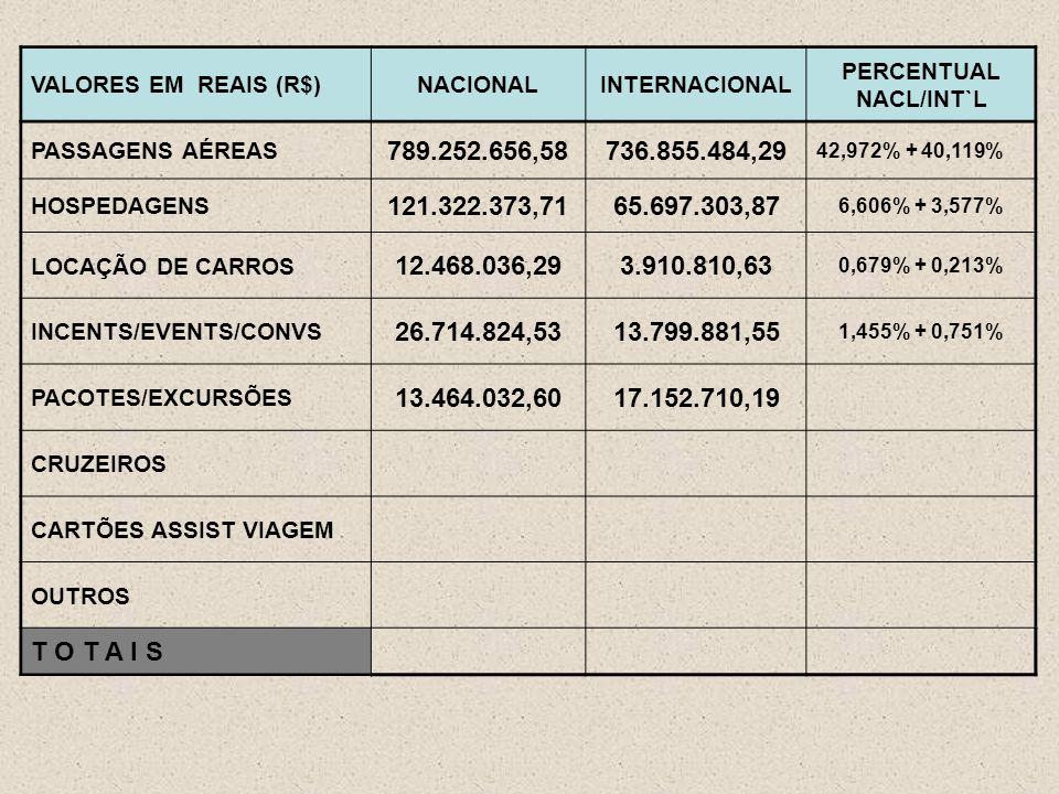VALORES EM REAIS (R$)NACIONALINTERNACIONAL PERCENTUAL NACL/INT`L PASSAGENS AÉREAS 789.252.656,58736.855.484,29 42,972% + 40,119% HOSPEDAGENS 121.322.373,7165.697.303,87 6,606% + 3,577% LOCAÇÃO DE CARROS 12.468.036,293.910.810,63 0,679% + 0,213% INCENTS/EVENTS/CONVS 26.714.824,5313.799.881,55 1,455% + 0,751% PACOTES/EXCURSÕES 13.464.032,6017.152.710,19 CRUZEIROS CARTÕES ASSIST VIAGEM OUTROS T O T A I S