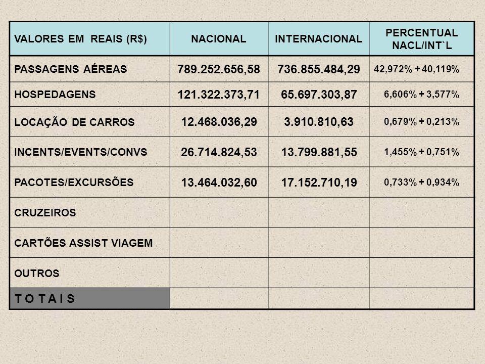 VALORES EM REAIS (R$)NACIONALINTERNACIONAL PERCENTUAL NACL/INT`L PASSAGENS AÉREAS 789.252.656,58736.855.484,29 42,972% + 40,119% HOSPEDAGENS 121.322.373,7165.697.303,87 6,606% + 3,577% LOCAÇÃO DE CARROS 12.468.036,293.910.810,63 0,679% + 0,213% INCENTS/EVENTS/CONVS 26.714.824,5313.799.881,55 1,455% + 0,751% PACOTES/EXCURSÕES 13.464.032,6017.152.710,19 0,733% + 0,934% CRUZEIROS CARTÕES ASSIST VIAGEM OUTROS T O T A I S