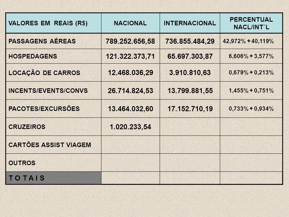 VALORES EM REAIS (R$)NACIONALINTERNACIONAL PERCENTUAL NACL/INT`L PASSAGENS AÉREAS 789.252.656,58736.855.484,29 42,972% + 40,119% HOSPEDAGENS 121.322.373,7165.697.303,87 6,606% + 3,577% LOCAÇÃO DE CARROS 12.468.036,293.910.810,63 0,679% + 0,213% INCENTS/EVENTS/CONVS 26.714.824,5313.799.881,55 1,455% + 0,751% PACOTES/EXCURSÕES 13.464.032,6017.152.710,19 0,733% + 0,934% CRUZEIROS 1.020.233,54 CARTÕES ASSIST VIAGEM OUTROS T O T A I S