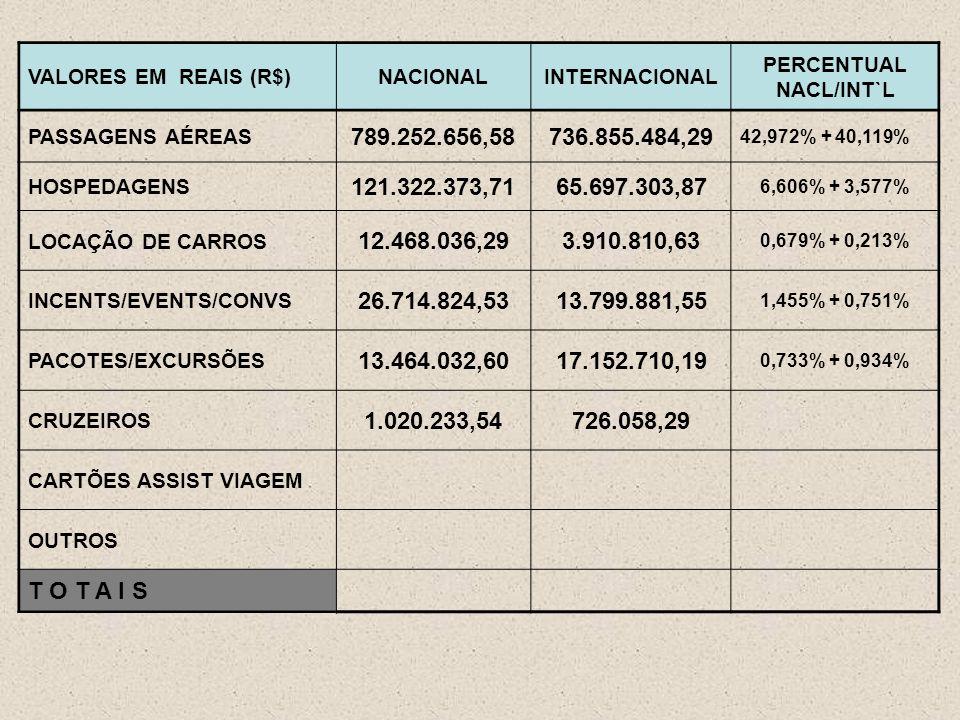 VALORES EM REAIS (R$)NACIONALINTERNACIONAL PERCENTUAL NACL/INT`L PASSAGENS AÉREAS 789.252.656,58736.855.484,29 42,972% + 40,119% HOSPEDAGENS 121.322.373,7165.697.303,87 6,606% + 3,577% LOCAÇÃO DE CARROS 12.468.036,293.910.810,63 0,679% + 0,213% INCENTS/EVENTS/CONVS 26.714.824,5313.799.881,55 1,455% + 0,751% PACOTES/EXCURSÕES 13.464.032,6017.152.710,19 0,733% + 0,934% CRUZEIROS 1.020.233,54726.058,29 CARTÕES ASSIST VIAGEM OUTROS T O T A I S