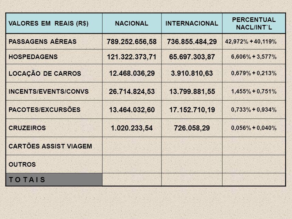 VALORES EM REAIS (R$)NACIONALINTERNACIONAL PERCENTUAL NACL/INT`L PASSAGENS AÉREAS 789.252.656,58736.855.484,29 42,972% + 40,119% HOSPEDAGENS 121.322.373,7165.697.303,87 6,606% + 3,577% LOCAÇÃO DE CARROS 12.468.036,293.910.810,63 0,679% + 0,213% INCENTS/EVENTS/CONVS 26.714.824,5313.799.881,55 1,455% + 0,751% PACOTES/EXCURSÕES 13.464.032,6017.152.710,19 0,733% + 0,934% CRUZEIROS 1.020.233,54726.058,29 0,056% + 0,040% CARTÕES ASSIST VIAGEM OUTROS T O T A I S
