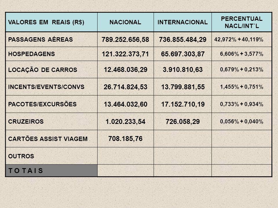VALORES EM REAIS (R$)NACIONALINTERNACIONAL PERCENTUAL NACL/INT`L PASSAGENS AÉREAS 789.252.656,58736.855.484,29 42,972% + 40,119% HOSPEDAGENS 121.322.373,7165.697.303,87 6,606% + 3,577% LOCAÇÃO DE CARROS 12.468.036,293.910.810,63 0,679% + 0,213% INCENTS/EVENTS/CONVS 26.714.824,5313.799.881,55 1,455% + 0,751% PACOTES/EXCURSÕES 13.464.032,6017.152.710,19 0,733% + 0,934% CRUZEIROS 1.020.233,54726.058,29 0,056% + 0,040% CARTÕES ASSIST VIAGEM 708.185,76 OUTROS T O T A I S