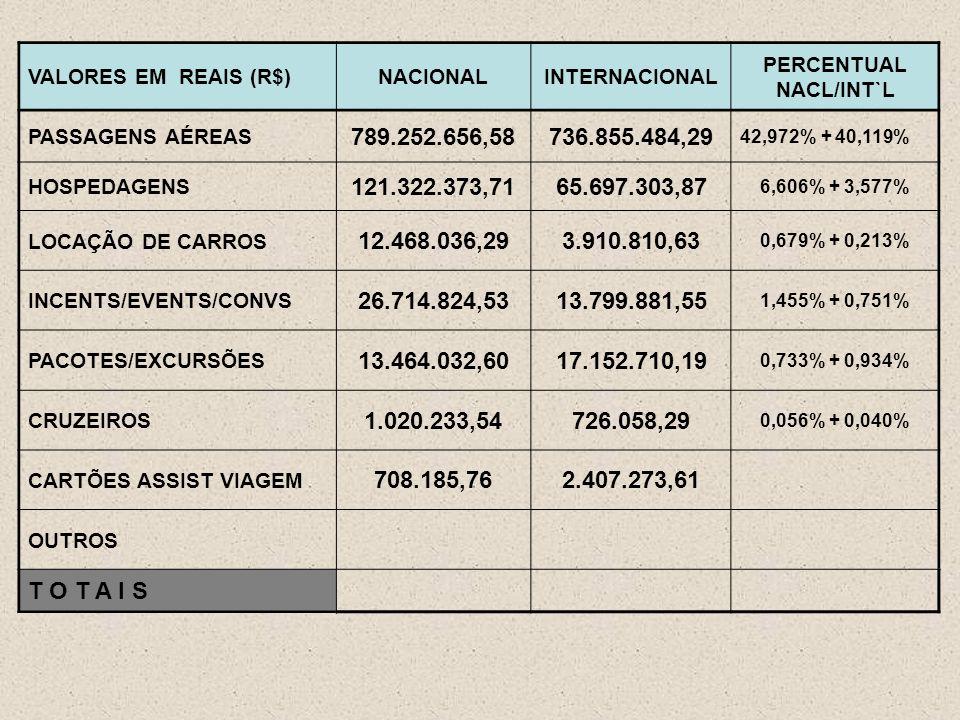 VALORES EM REAIS (R$)NACIONALINTERNACIONAL PERCENTUAL NACL/INT`L PASSAGENS AÉREAS 789.252.656,58736.855.484,29 42,972% + 40,119% HOSPEDAGENS 121.322.373,7165.697.303,87 6,606% + 3,577% LOCAÇÃO DE CARROS 12.468.036,293.910.810,63 0,679% + 0,213% INCENTS/EVENTS/CONVS 26.714.824,5313.799.881,55 1,455% + 0,751% PACOTES/EXCURSÕES 13.464.032,6017.152.710,19 0,733% + 0,934% CRUZEIROS 1.020.233,54726.058,29 0,056% + 0,040% CARTÕES ASSIST VIAGEM 708.185,762.407.273,61 OUTROS T O T A I S