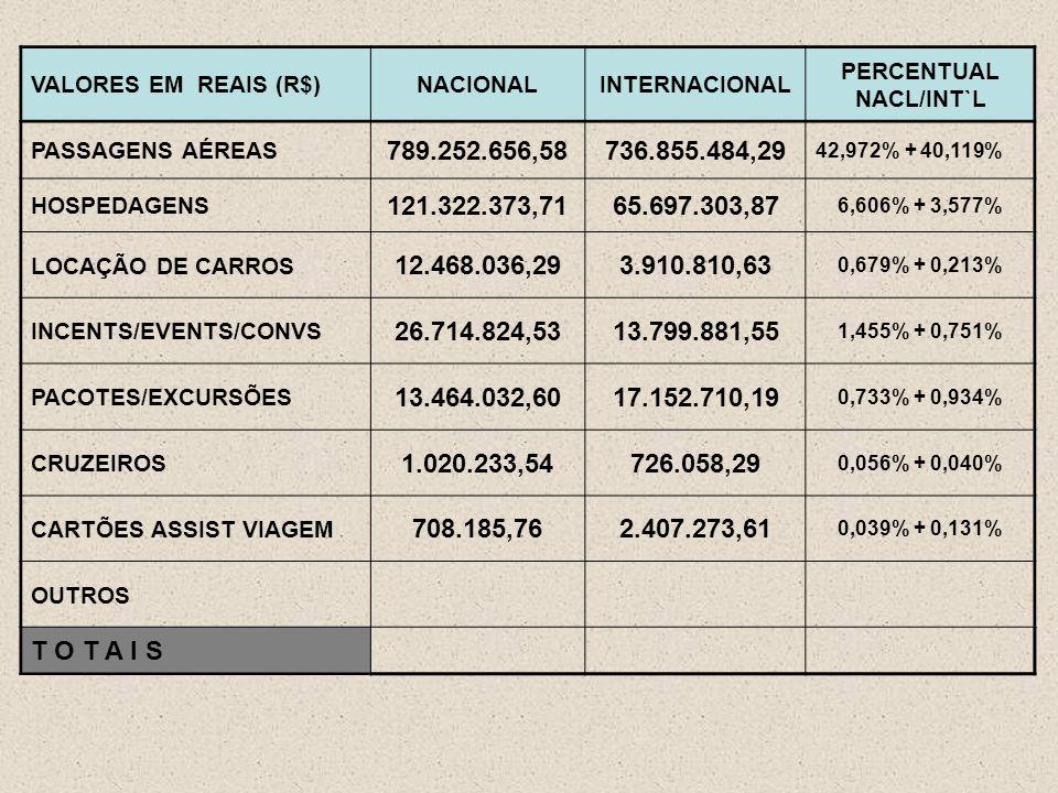 VALORES EM REAIS (R$)NACIONALINTERNACIONAL PERCENTUAL NACL/INT`L PASSAGENS AÉREAS 789.252.656,58736.855.484,29 42,972% + 40,119% HOSPEDAGENS 121.322.373,7165.697.303,87 6,606% + 3,577% LOCAÇÃO DE CARROS 12.468.036,293.910.810,63 0,679% + 0,213% INCENTS/EVENTS/CONVS 26.714.824,5313.799.881,55 1,455% + 0,751% PACOTES/EXCURSÕES 13.464.032,6017.152.710,19 0,733% + 0,934% CRUZEIROS 1.020.233,54726.058,29 0,056% + 0,040% CARTÕES ASSIST VIAGEM 708.185,762.407.273,61 0,039% + 0,131% OUTROS T O T A I S