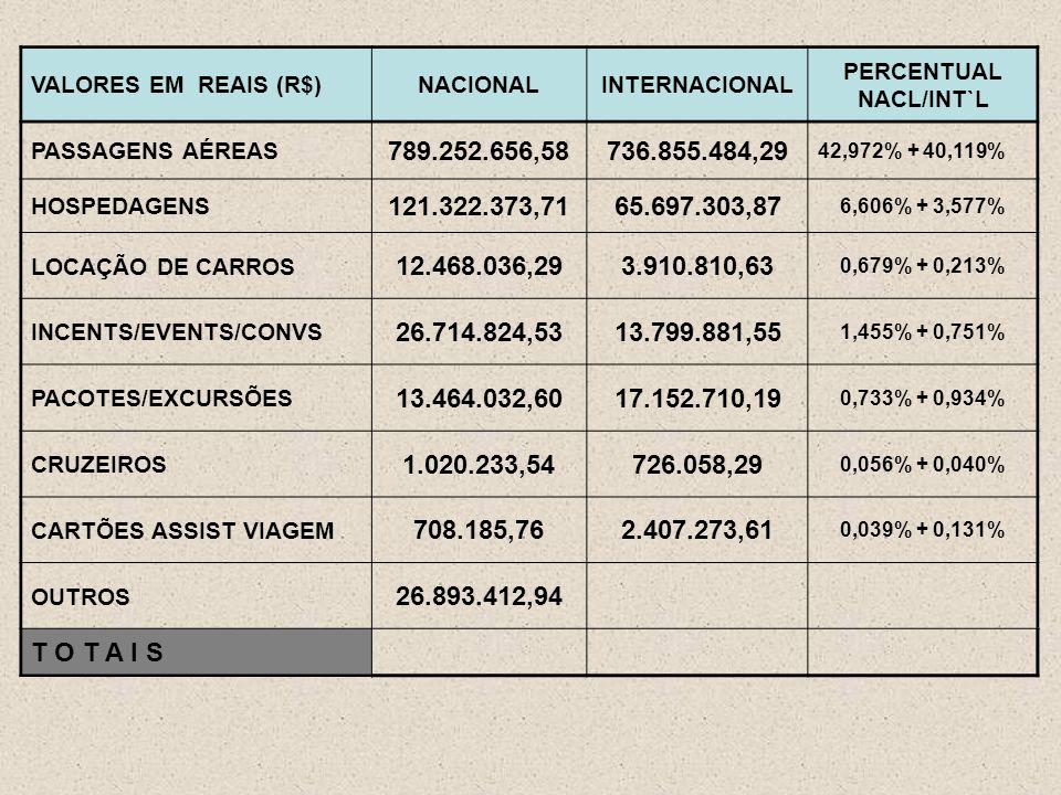 VALORES EM REAIS (R$)NACIONALINTERNACIONAL PERCENTUAL NACL/INT`L PASSAGENS AÉREAS 789.252.656,58736.855.484,29 42,972% + 40,119% HOSPEDAGENS 121.322.373,7165.697.303,87 6,606% + 3,577% LOCAÇÃO DE CARROS 12.468.036,293.910.810,63 0,679% + 0,213% INCENTS/EVENTS/CONVS 26.714.824,5313.799.881,55 1,455% + 0,751% PACOTES/EXCURSÕES 13.464.032,6017.152.710,19 0,733% + 0,934% CRUZEIROS 1.020.233,54726.058,29 0,056% + 0,040% CARTÕES ASSIST VIAGEM 708.185,762.407.273,61 0,039% + 0,131% OUTROS 26.893.412,94 T O T A I S