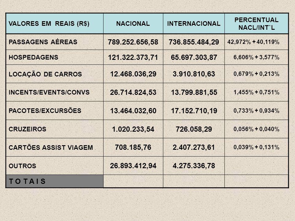 VALORES EM REAIS (R$)NACIONALINTERNACIONAL PERCENTUAL NACL/INT`L PASSAGENS AÉREAS 789.252.656,58736.855.484,29 42,972% + 40,119% HOSPEDAGENS 121.322.373,7165.697.303,87 6,606% + 3,577% LOCAÇÃO DE CARROS 12.468.036,293.910.810,63 0,679% + 0,213% INCENTS/EVENTS/CONVS 26.714.824,5313.799.881,55 1,455% + 0,751% PACOTES/EXCURSÕES 13.464.032,6017.152.710,19 0,733% + 0,934% CRUZEIROS 1.020.233,54726.058,29 0,056% + 0,040% CARTÕES ASSIST VIAGEM 708.185,762.407.273,61 0,039% + 0,131% OUTROS 26.893.412,944.275.336,78 T O T A I S