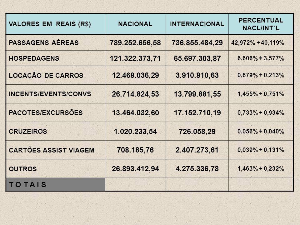 VALORES EM REAIS (R$)NACIONALINTERNACIONAL PERCENTUAL NACL/INT`L PASSAGENS AÉREAS 789.252.656,58736.855.484,29 42,972% + 40,119% HOSPEDAGENS 121.322.373,7165.697.303,87 6,606% + 3,577% LOCAÇÃO DE CARROS 12.468.036,293.910.810,63 0,679% + 0,213% INCENTS/EVENTS/CONVS 26.714.824,5313.799.881,55 1,455% + 0,751% PACOTES/EXCURSÕES 13.464.032,6017.152.710,19 0,733% + 0,934% CRUZEIROS 1.020.233,54726.058,29 0,056% + 0,040% CARTÕES ASSIST VIAGEM 708.185,762.407.273,61 0,039% + 0,131% OUTROS 26.893.412,944.275.336,78 1,463% + 0,232% T O T A I S