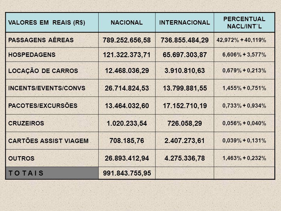 VALORES EM REAIS (R$)NACIONALINTERNACIONAL PERCENTUAL NACL/INT`L PASSAGENS AÉREAS 789.252.656,58736.855.484,29 42,972% + 40,119% HOSPEDAGENS 121.322.373,7165.697.303,87 6,606% + 3,577% LOCAÇÃO DE CARROS 12.468.036,293.910.810,63 0,679% + 0,213% INCENTS/EVENTS/CONVS 26.714.824,5313.799.881,55 1,455% + 0,751% PACOTES/EXCURSÕES 13.464.032,6017.152.710,19 0,733% + 0,934% CRUZEIROS 1.020.233,54726.058,29 0,056% + 0,040% CARTÕES ASSIST VIAGEM 708.185,762.407.273,61 0,039% + 0,131% OUTROS 26.893.412,944.275.336,78 1,463% + 0,232% T O T A I S991.843.755,95