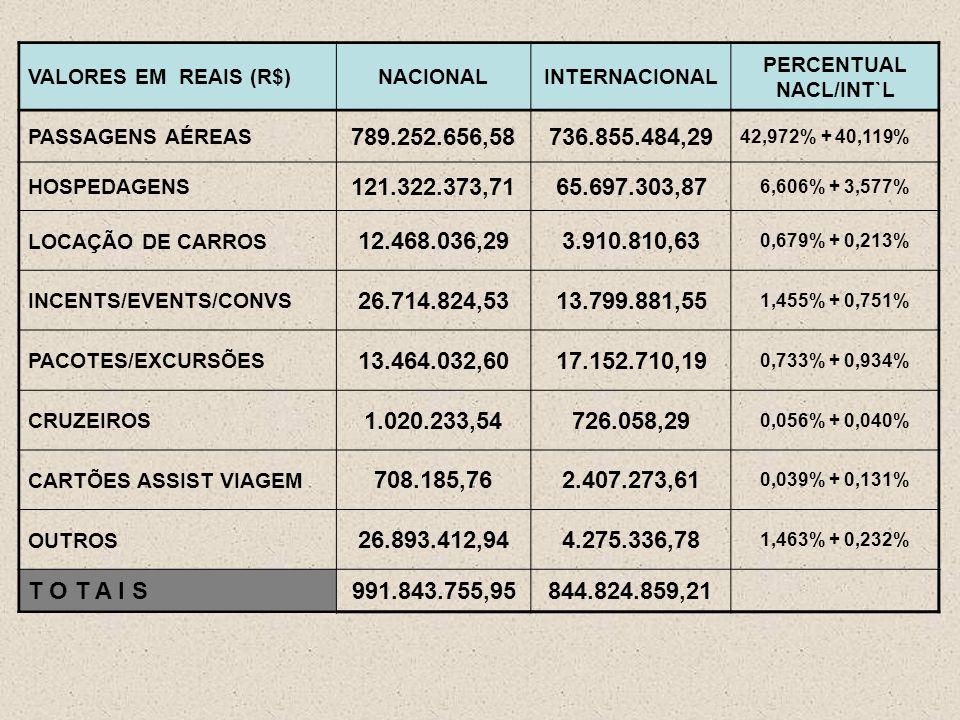 VALORES EM REAIS (R$)NACIONALINTERNACIONAL PERCENTUAL NACL/INT`L PASSAGENS AÉREAS 789.252.656,58736.855.484,29 42,972% + 40,119% HOSPEDAGENS 121.322.373,7165.697.303,87 6,606% + 3,577% LOCAÇÃO DE CARROS 12.468.036,293.910.810,63 0,679% + 0,213% INCENTS/EVENTS/CONVS 26.714.824,5313.799.881,55 1,455% + 0,751% PACOTES/EXCURSÕES 13.464.032,6017.152.710,19 0,733% + 0,934% CRUZEIROS 1.020.233,54726.058,29 0,056% + 0,040% CARTÕES ASSIST VIAGEM 708.185,762.407.273,61 0,039% + 0,131% OUTROS 26.893.412,944.275.336,78 1,463% + 0,232% T O T A I S991.843.755,95844.824.859,21