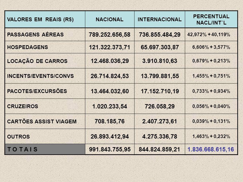 VALORES EM REAIS (R$)NACIONALINTERNACIONAL PERCENTUAL NACL/INT`L PASSAGENS AÉREAS 789.252.656,58736.855.484,29 42,972% + 40,119% HOSPEDAGENS 121.322.373,7165.697.303,87 6,606% + 3,577% LOCAÇÃO DE CARROS 12.468.036,293.910.810,63 0,679% + 0,213% INCENTS/EVENTS/CONVS 26.714.824,5313.799.881,55 1,455% + 0,751% PACOTES/EXCURSÕES 13.464.032,6017.152.710,19 0,733% + 0,934% CRUZEIROS 1.020.233,54726.058,29 0,056% + 0,040% CARTÕES ASSIST VIAGEM 708.185,762.407.273,61 0,039% + 0,131% OUTROS 26.893.412,944.275.336,78 1,463% + 0,232% T O T A I S991.843.755,95844.824.859,211.836.668.615,16
