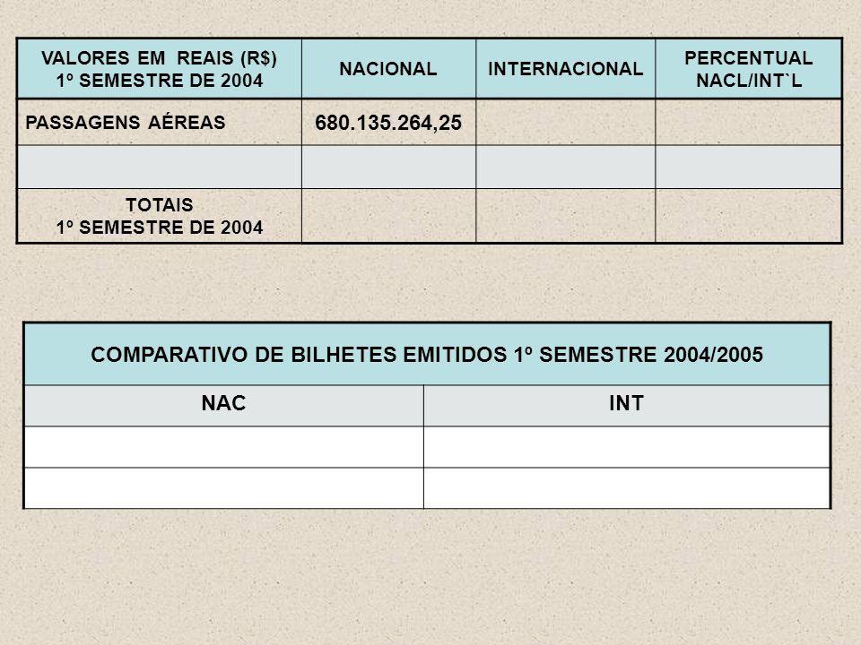 VALORES EM REAIS (R$) 1º SEMESTRE DE 2004 NACIONALINTERNACIONAL PERCENTUAL NACL/INT`L PASSAGENS AÉREAS 680.135.264,25 TOTAIS 1º SEMESTRE DE 2004 COMPARATIVO DE BILHETES EMITIDOS 1º SEMESTRE 2004/2005 NACINT