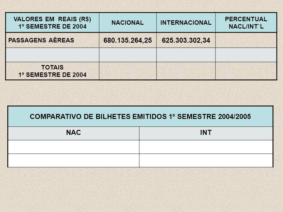 VALORES EM REAIS (R$) 1º SEMESTRE DE 2004 NACIONALINTERNACIONAL PERCENTUAL NACL/INT`L PASSAGENS AÉREAS 680.135.264,25625.303.302,34 TOTAIS 1º SEMESTRE DE 2004 COMPARATIVO DE BILHETES EMITIDOS 1º SEMESTRE 2004/2005 NACINT