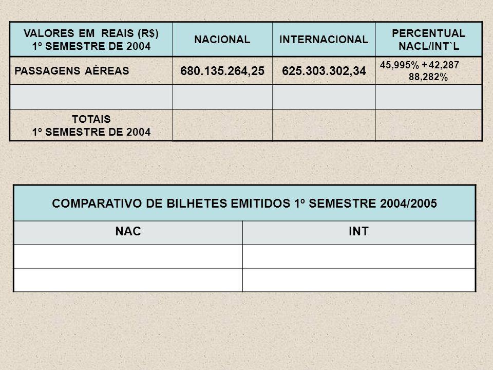 VALORES EM REAIS (R$) 1º SEMESTRE DE 2004 NACIONALINTERNACIONAL PERCENTUAL NACL/INT`L PASSAGENS AÉREAS 680.135.264,25625.303.302,34 45,995% + 42,287 88,282% TOTAIS 1º SEMESTRE DE 2004 COMPARATIVO DE BILHETES EMITIDOS 1º SEMESTRE 2004/2005 NACINT