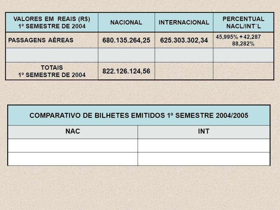 VALORES EM REAIS (R$) 1º SEMESTRE DE 2004 NACIONALINTERNACIONAL PERCENTUAL NACL/INT`L PASSAGENS AÉREAS 680.135.264,25625.303.302,34 45,995% + 42,287 88,282% TOTAIS 1º SEMESTRE DE 2004 822.126.124,56 COMPARATIVO DE BILHETES EMITIDOS 1º SEMESTRE 2004/2005 NACINT