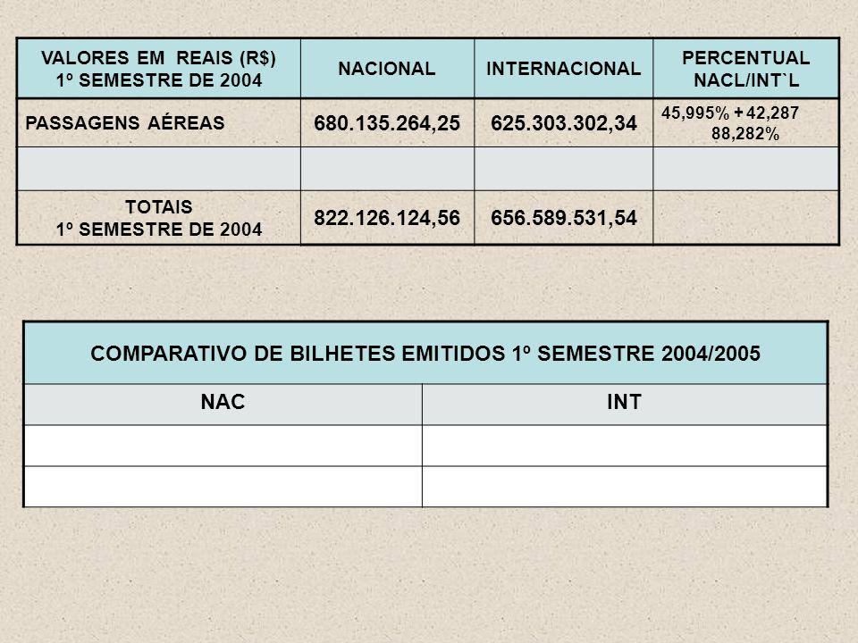 VALORES EM REAIS (R$) 1º SEMESTRE DE 2004 NACIONALINTERNACIONAL PERCENTUAL NACL/INT`L PASSAGENS AÉREAS 680.135.264,25625.303.302,34 45,995% + 42,287 88,282% TOTAIS 1º SEMESTRE DE 2004 822.126.124,56656.589.531,54 COMPARATIVO DE BILHETES EMITIDOS 1º SEMESTRE 2004/2005 NACINT