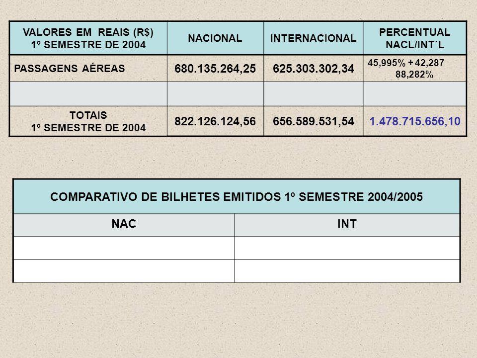 VALORES EM REAIS (R$) 1º SEMESTRE DE 2004 NACIONALINTERNACIONAL PERCENTUAL NACL/INT`L PASSAGENS AÉREAS 680.135.264,25625.303.302,34 45,995% + 42,287 88,282% TOTAIS 1º SEMESTRE DE 2004 822.126.124,56656.589.531,541.478.715.656,10 COMPARATIVO DE BILHETES EMITIDOS 1º SEMESTRE 2004/2005 NACINT