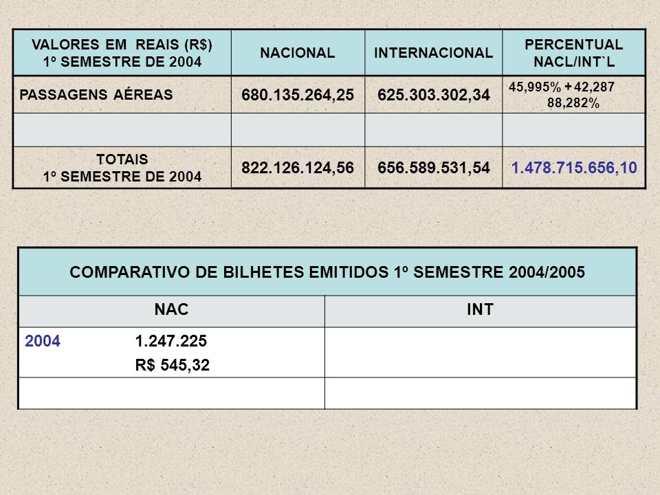 VALORES EM REAIS (R$) 1º SEMESTRE DE 2004 NACIONALINTERNACIONAL PERCENTUAL NACL/INT`L PASSAGENS AÉREAS 680.135.264,25625.303.302,34 45,995% + 42,287 88,282% TOTAIS 1º SEMESTRE DE 2004 822.126.124,56656.589.531,541.478.715.656,10 COMPARATIVO DE BILHETES EMITIDOS 1º SEMESTRE 2004/2005 NACINT 2004 1.247.225 R$ 545,32