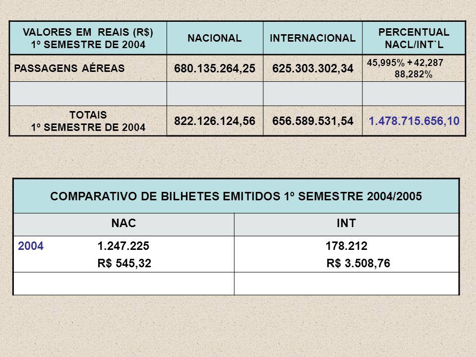 VALORES EM REAIS (R$) 1º SEMESTRE DE 2004 NACIONALINTERNACIONAL PERCENTUAL NACL/INT`L PASSAGENS AÉREAS 680.135.264,25625.303.302,34 45,995% + 42,287 88,282% TOTAIS 1º SEMESTRE DE 2004 822.126.124,56656.589.531,541.478.715.656,10 COMPARATIVO DE BILHETES EMITIDOS 1º SEMESTRE 2004/2005 NACINT 2004 1.247.225 R$ 545,32 178.212 R$ 3.508,76