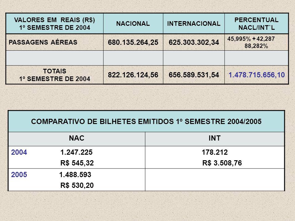 VALORES EM REAIS (R$) 1º SEMESTRE DE 2004 NACIONALINTERNACIONAL PERCENTUAL NACL/INT`L PASSAGENS AÉREAS 680.135.264,25625.303.302,34 45,995% + 42,287 88,282% TOTAIS 1º SEMESTRE DE 2004 822.126.124,56656.589.531,541.478.715.656,10 COMPARATIVO DE BILHETES EMITIDOS 1º SEMESTRE 2004/2005 NACINT 2004 1.247.225 R$ 545,32 178.212 R$ 3.508,76 2005 1.488.593 R$ 530,20