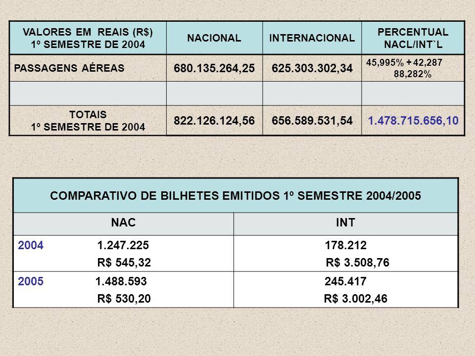VALORES EM REAIS (R$) 1º SEMESTRE DE 2004 NACIONALINTERNACIONAL PERCENTUAL NACL/INT`L PASSAGENS AÉREAS 680.135.264,25625.303.302,34 45,995% + 42,287 88,282% TOTAIS 1º SEMESTRE DE 2004 822.126.124,56656.589.531,541.478.715.656,10 COMPARATIVO DE BILHETES EMITIDOS 1º SEMESTRE 2004/2005 NACINT 2004 1.247.225 R$ 545,32 178.212 R$ 3.508,76 2005 1.488.593 R$ 530,20 245.417 R$ 3.002,46