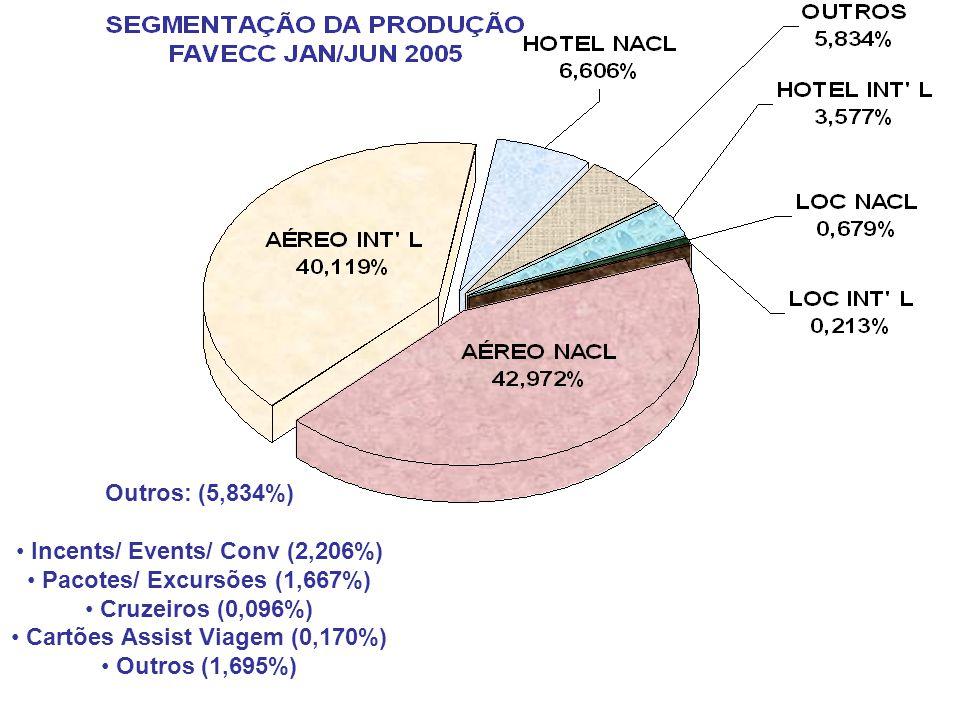 Outros: (5,834%) Incents/ Events/ Conv (2,206%) Pacotes/ Excursões (1,667%) Cruzeiros (0,096%) Cartões Assist Viagem (0,170%) Outros (1,695%)