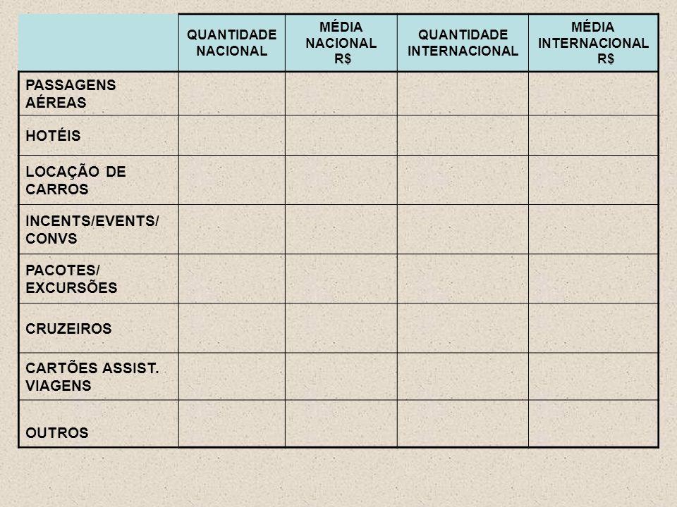 QUANTIDADE NACIONAL MÉDIA NACIONAL R$ QUANTIDADE INTERNACIONAL MÉDIA INTERNACIONAL R$ PASSAGENS AÉREAS HOTÉIS LOCAÇÃO DE CARROS INCENTS/EVENTS/ CONVS PACOTES/ EXCURSÕES CRUZEIROS CARTÕES ASSIST.