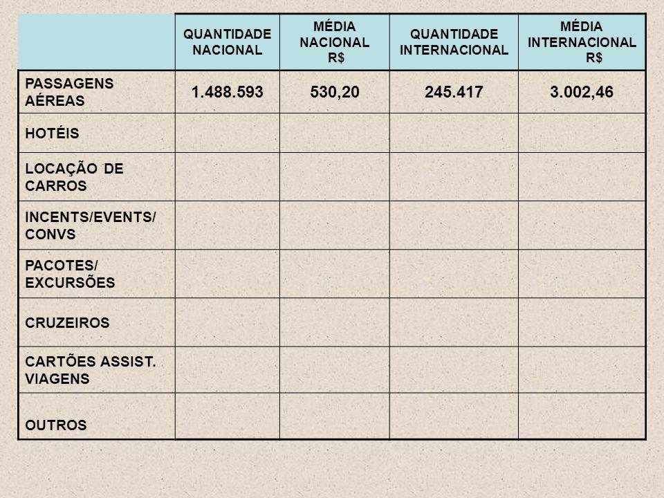 QUANTIDADE NACIONAL MÉDIA NACIONAL R$ QUANTIDADE INTERNACIONAL MÉDIA INTERNACIONAL R$ PASSAGENS AÉREAS 1.488.593530,20245.4173.002,46 HOTÉIS LOCAÇÃO DE CARROS INCENTS/EVENTS/ CONVS PACOTES/ EXCURSÕES CRUZEIROS CARTÕES ASSIST.