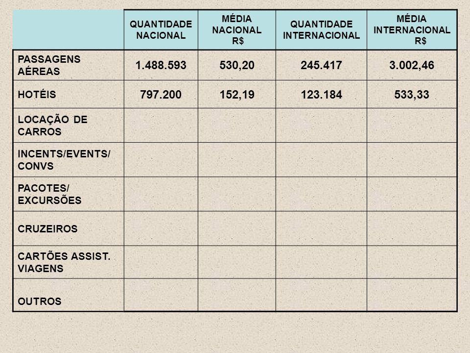 QUANTIDADE NACIONAL MÉDIA NACIONAL R$ QUANTIDADE INTERNACIONAL MÉDIA INTERNACIONAL R$ PASSAGENS AÉREAS 1.488.593530,20245.4173.002,46 HOTÉIS 797.200152,19123.184533,33 LOCAÇÃO DE CARROS INCENTS/EVENTS/ CONVS PACOTES/ EXCURSÕES CRUZEIROS CARTÕES ASSIST.
