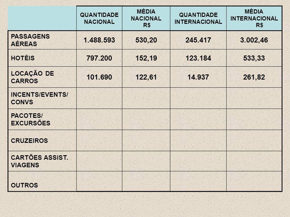 QUANTIDADE NACIONAL MÉDIA NACIONAL R$ QUANTIDADE INTERNACIONAL MÉDIA INTERNACIONAL R$ PASSAGENS AÉREAS 1.488.593530,20245.4173.002,46 HOTÉIS 797.200152,19123.184533,33 LOCAÇÃO DE CARROS 101.690122,6114.937261,82 INCENTS/EVENTS/ CONVS PACOTES/ EXCURSÕES CRUZEIROS CARTÕES ASSIST.