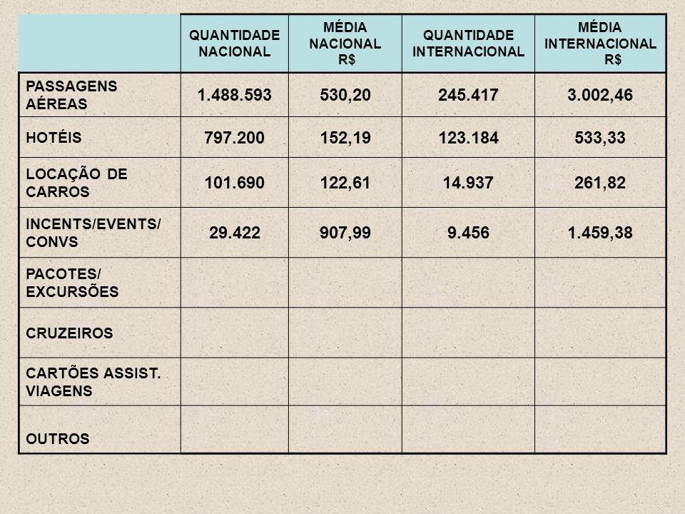 QUANTIDADE NACIONAL MÉDIA NACIONAL R$ QUANTIDADE INTERNACIONAL MÉDIA INTERNACIONAL R$ PASSAGENS AÉREAS 1.488.593530,20245.4173.002,46 HOTÉIS 797.200152,19123.184533,33 LOCAÇÃO DE CARROS 101.690122,6114.937261,82 INCENTS/EVENTS/ CONVS 29.422907,999.4561.459,38 PACOTES/ EXCURSÕES CRUZEIROS CARTÕES ASSIST.
