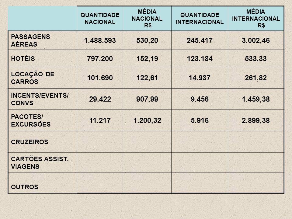 QUANTIDADE NACIONAL MÉDIA NACIONAL R$ QUANTIDADE INTERNACIONAL MÉDIA INTERNACIONAL R$ PASSAGENS AÉREAS 1.488.593530,20245.4173.002,46 HOTÉIS 797.200152,19123.184533,33 LOCAÇÃO DE CARROS 101.690122,6114.937261,82 INCENTS/EVENTS/ CONVS 29.422907,999.4561.459,38 PACOTES/ EXCURSÕES 11.2171.200,325.9162.899,38 CRUZEIROS CARTÕES ASSIST.