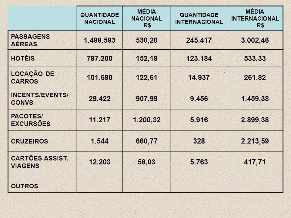 QUANTIDADE NACIONAL MÉDIA NACIONAL R$ QUANTIDADE INTERNACIONAL MÉDIA INTERNACIONAL R$ PASSAGENS AÉREAS 1.488.593530,20245.4173.002,46 HOTÉIS 797.200152,19123.184533,33 LOCAÇÃO DE CARROS 101.690122,6114.937261,82 INCENTS/EVENTS/ CONVS 29.422907,999.4561.459,38 PACOTES/ EXCURSÕES 11.2171.200,325.9162.899,38 CRUZEIROS 1.544660,773282.213,59 CARTÕES ASSIST.