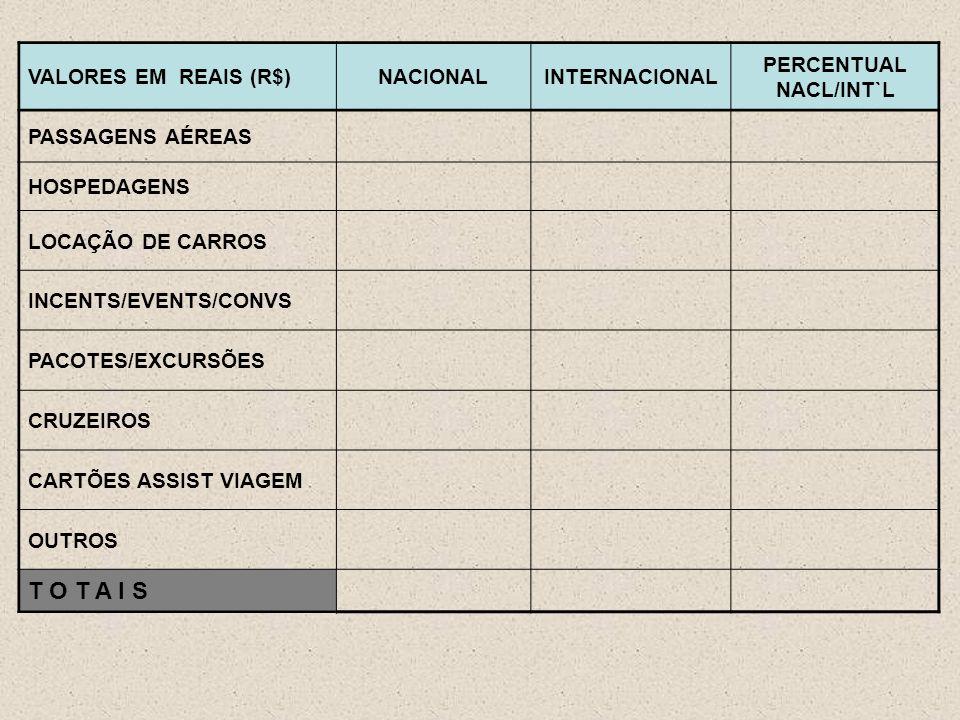 VALORES EM REAIS (R$)NACIONALINTERNACIONAL PERCENTUAL NACL/INT`L PASSAGENS AÉREAS HOSPEDAGENS LOCAÇÃO DE CARROS INCENTS/EVENTS/CONVS PACOTES/EXCURSÕES CRUZEIROS CARTÕES ASSIST VIAGEM OUTROS T O T A I S