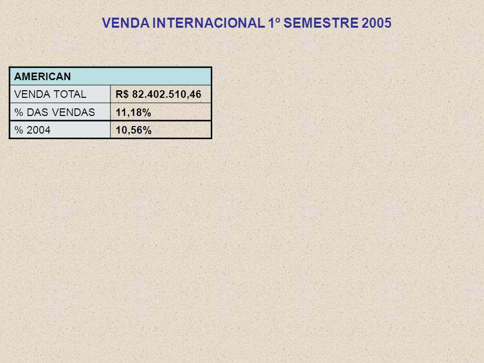 AMERICAN VENDA TOTALR$ 82.402.510,46 % DAS VENDAS11,18% % 200410,56%