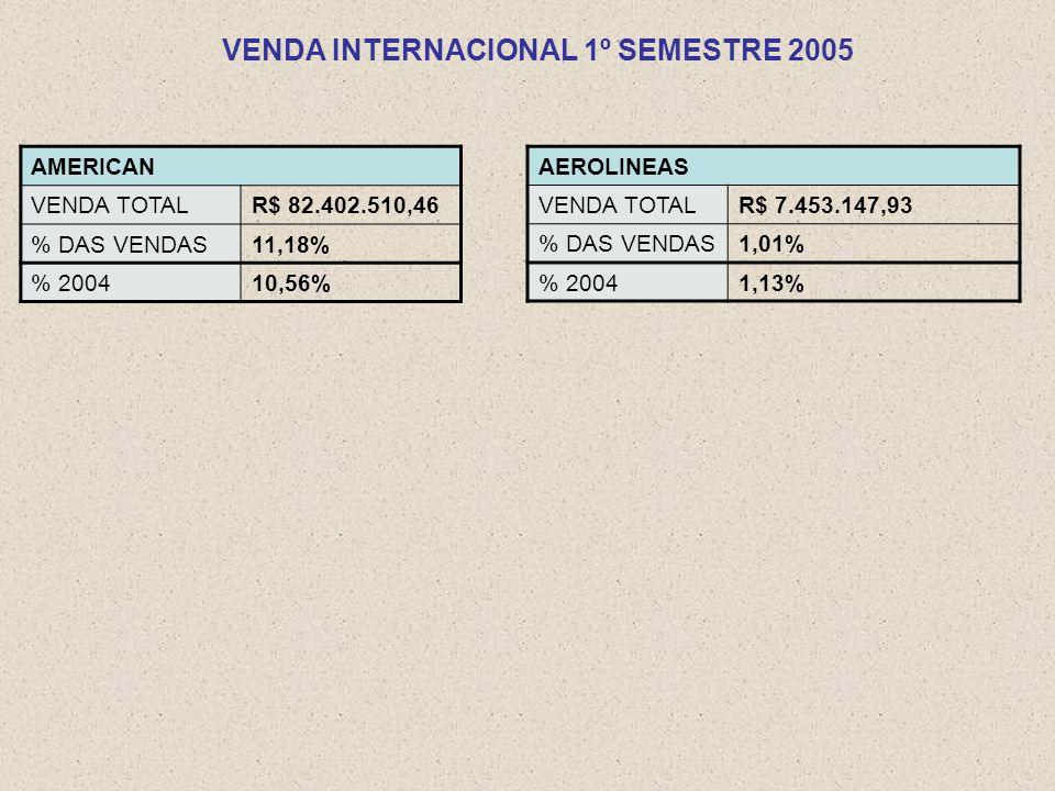 VENDA INTERNACIONAL 1º SEMESTRE 2005 AEROLINEAS VENDA TOTALR$ 7.453.147,93 % DAS VENDAS1,01% % 20041,13% AMERICAN VENDA TOTALR$ 82.402.510,46 % DAS VENDAS11,18% % 200410,56%