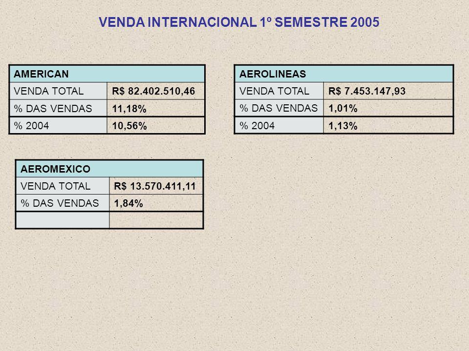 VENDA INTERNACIONAL 1º SEMESTRE 2005 AEROLINEAS VENDA TOTALR$ 7.453.147,93 % DAS VENDAS1,01% % 20041,13% AEROMEXICO VENDA TOTALR$ 13.570.411,11 % DAS VENDAS1,84% AMERICAN VENDA TOTALR$ 82.402.510,46 % DAS VENDAS11,18% % 200410,56%