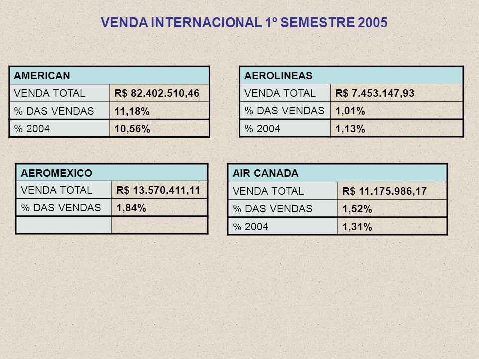 VENDA INTERNACIONAL 1º SEMESTRE 2005 AEROLINEAS VENDA TOTALR$ 7.453.147,93 % DAS VENDAS1,01% % 20041,13% AIR CANADA VENDA TOTALR$ 11.175.986,17 % DAS VENDAS1,52% % 20041,31% AEROMEXICO VENDA TOTALR$ 13.570.411,11 % DAS VENDAS1,84% AMERICAN VENDA TOTALR$ 82.402.510,46 % DAS VENDAS11,18% % 200410,56%