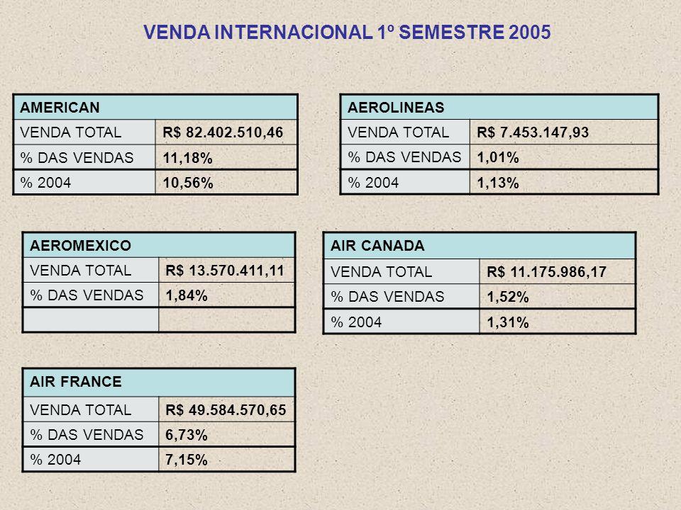 VENDA INTERNACIONAL 1º SEMESTRE 2005 AEROLINEAS VENDA TOTALR$ 7.453.147,93 % DAS VENDAS1,01% % 20041,13% AIR CANADA VENDA TOTALR$ 11.175.986,17 % DAS VENDAS1,52% % 20041,31% AEROMEXICO VENDA TOTALR$ 13.570.411,11 % DAS VENDAS1,84% AMERICAN VENDA TOTALR$ 82.402.510,46 % DAS VENDAS11,18% % 200410,56% AIR FRANCE VENDA TOTALR$ 49.584.570,65 % DAS VENDAS6,73% % 20047,15%