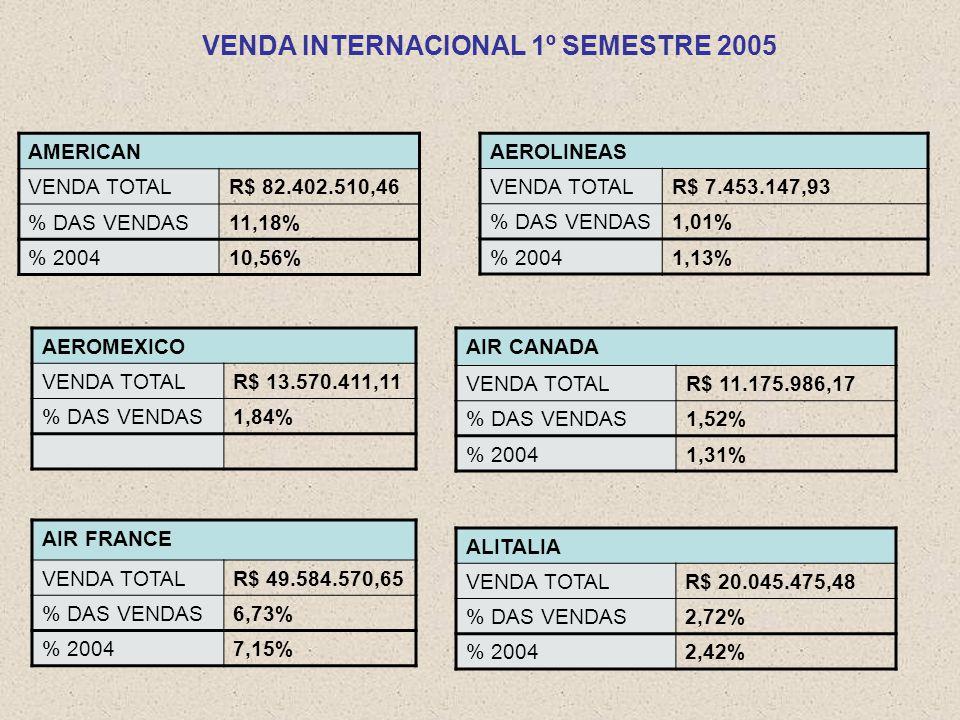 VENDA INTERNACIONAL 1º SEMESTRE 2005 AEROLINEAS VENDA TOTALR$ 7.453.147,93 % DAS VENDAS1,01% % 20041,13% AIR CANADA VENDA TOTALR$ 11.175.986,17 % DAS VENDAS1,52% % 20041,31% AEROMEXICO VENDA TOTALR$ 13.570.411,11 % DAS VENDAS1,84% AMERICAN VENDA TOTALR$ 82.402.510,46 % DAS VENDAS11,18% % 200410,56% AIR FRANCE VENDA TOTALR$ 49.584.570,65 % DAS VENDAS6,73% % 20047,15% ALITALIA VENDA TOTALR$ 20.045.475,48 % DAS VENDAS2,72% % 20042,42%