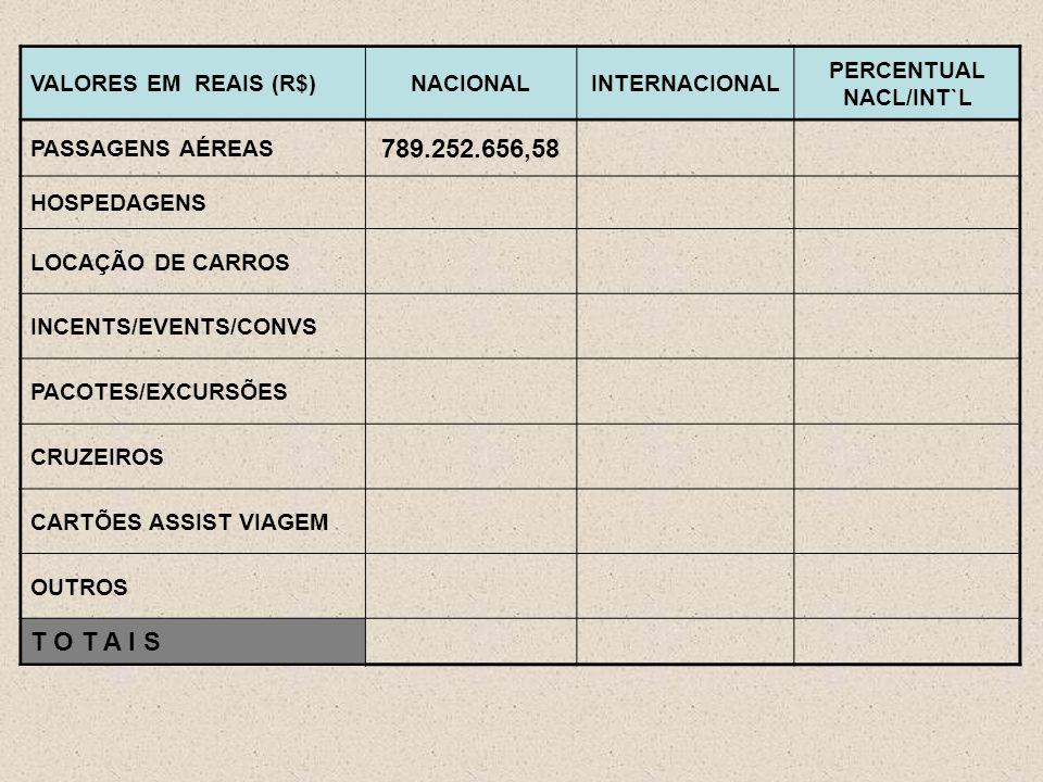 VALORES EM REAIS (R$)NACIONALINTERNACIONAL PERCENTUAL NACL/INT`L PASSAGENS AÉREAS 789.252.656,58 HOSPEDAGENS LOCAÇÃO DE CARROS INCENTS/EVENTS/CONVS PACOTES/EXCURSÕES CRUZEIROS CARTÕES ASSIST VIAGEM OUTROS T O T A I S