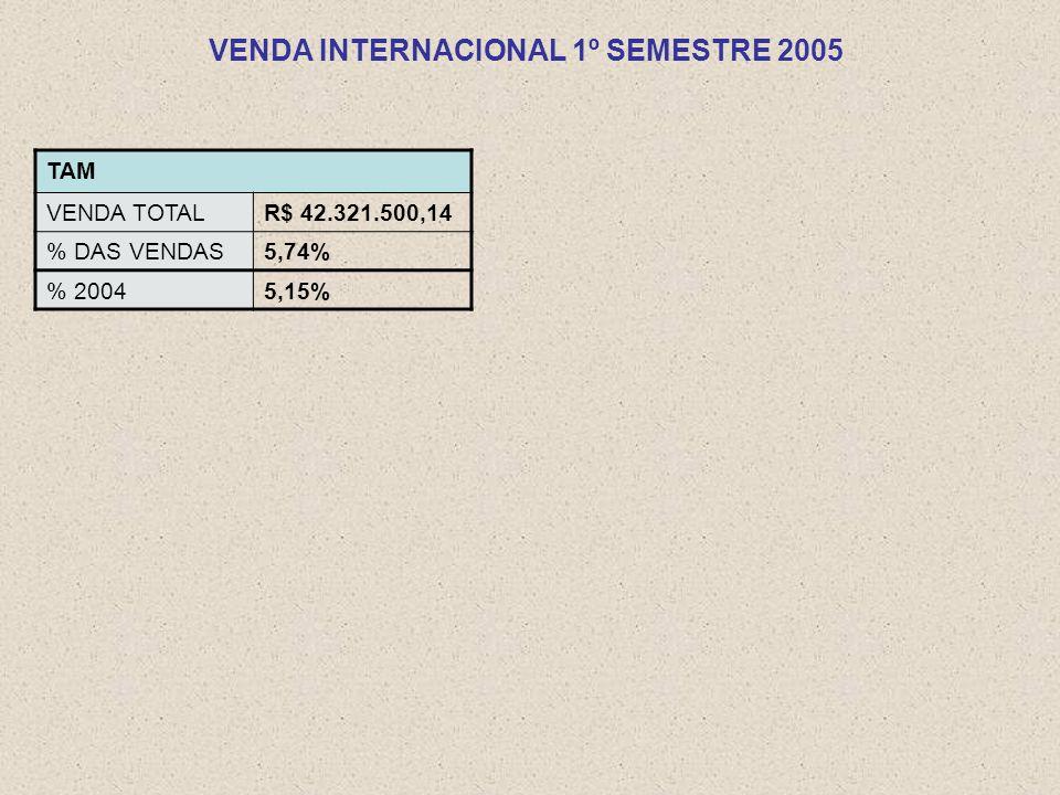 TAM VENDA TOTALR$ 42.321.500,14 % DAS VENDAS5,74% % 20045,15% VENDA INTERNACIONAL 1º SEMESTRE 2005