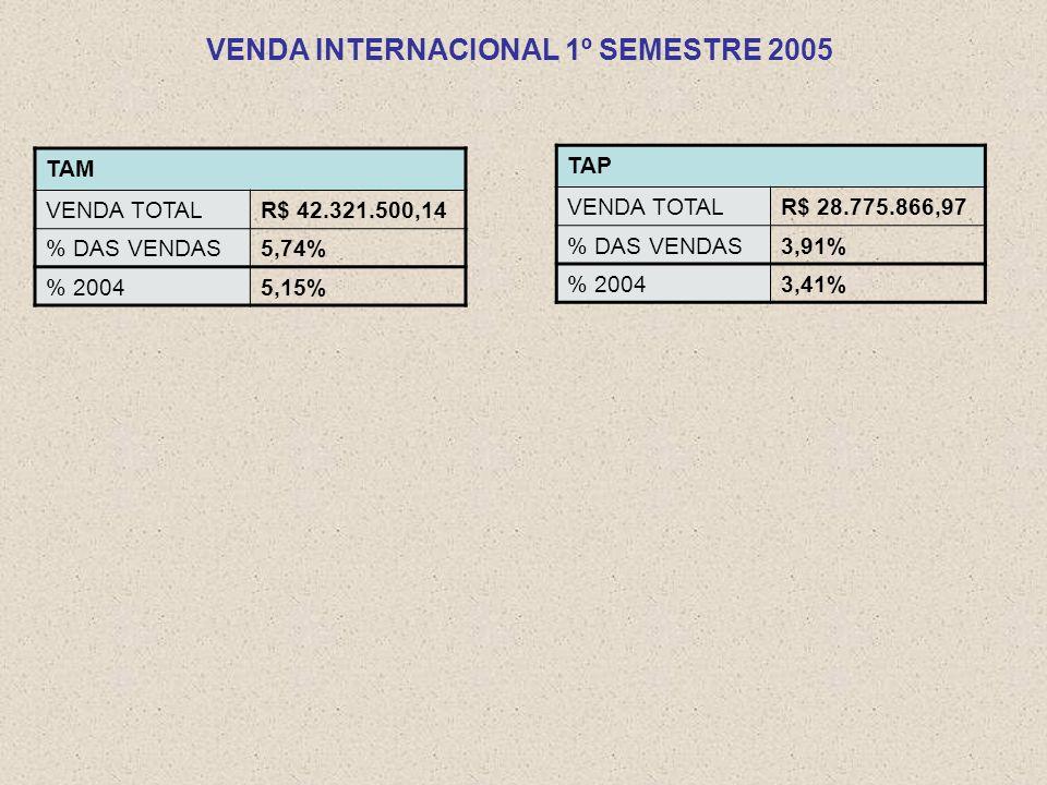TAM VENDA TOTALR$ 42.321.500,14 % DAS VENDAS5,74% % 20045,15% TAP VENDA TOTALR$ 28.775.866,97 % DAS VENDAS3,91% % 20043,41% VENDA INTERNACIONAL 1º SEMESTRE 2005