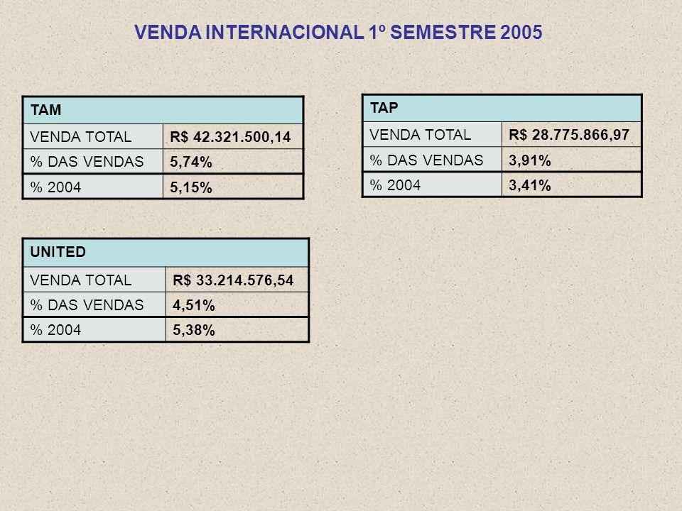 TAM VENDA TOTALR$ 42.321.500,14 % DAS VENDAS5,74% % 20045,15% TAP VENDA TOTALR$ 28.775.866,97 % DAS VENDAS3,91% % 20043,41% UNITED VENDA TOTALR$ 33.214.576,54 % DAS VENDAS4,51% % 20045,38% VENDA INTERNACIONAL 1º SEMESTRE 2005