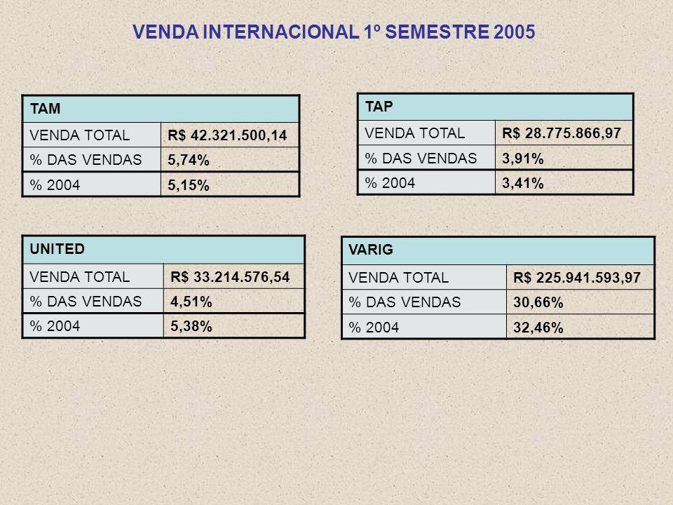 TAM VENDA TOTALR$ 42.321.500,14 % DAS VENDAS5,74% % 20045,15% TAP VENDA TOTALR$ 28.775.866,97 % DAS VENDAS3,91% % 20043,41% UNITED VENDA TOTALR$ 33.214.576,54 % DAS VENDAS4,51% % 20045,38% VARIG VENDA TOTALR$ 225.941.593,97 % DAS VENDAS30,66% % 200432,46% VENDA INTERNACIONAL 1º SEMESTRE 2005