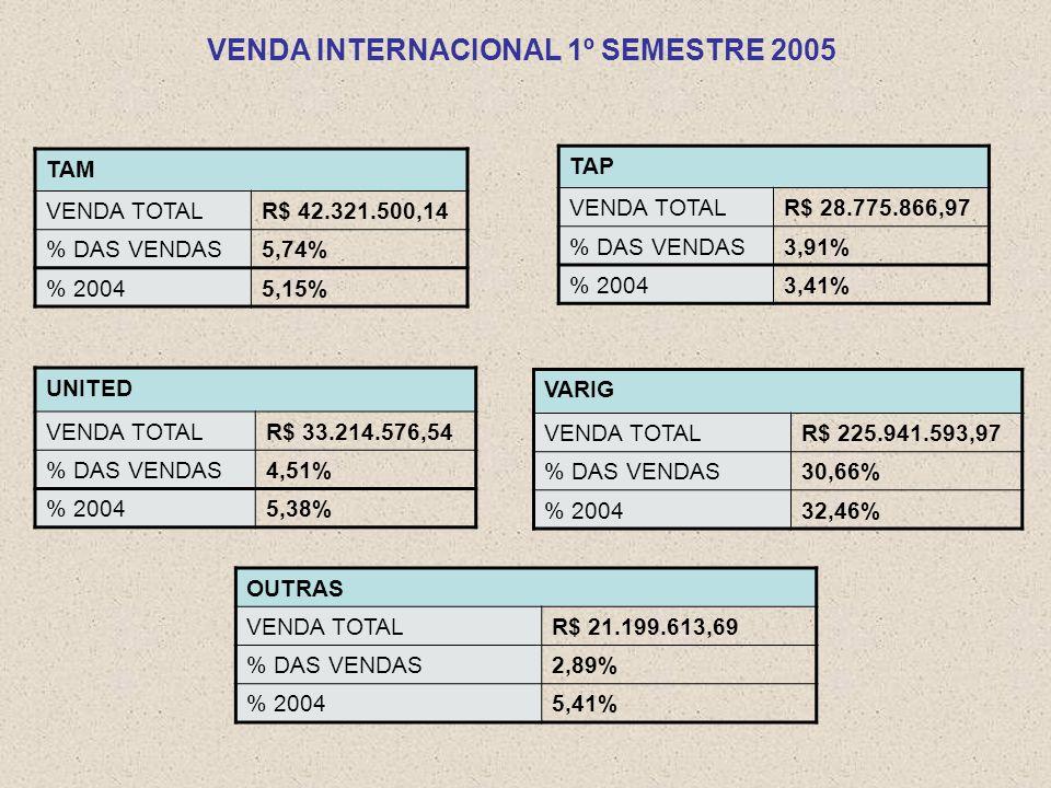 TAM VENDA TOTALR$ 42.321.500,14 % DAS VENDAS5,74% % 20045,15% TAP VENDA TOTALR$ 28.775.866,97 % DAS VENDAS3,91% % 20043,41% UNITED VENDA TOTALR$ 33.214.576,54 % DAS VENDAS4,51% % 20045,38% VARIG VENDA TOTALR$ 225.941.593,97 % DAS VENDAS30,66% % 200432,46% VENDA INTERNACIONAL 1º SEMESTRE 2005 OUTRAS VENDA TOTALR$ 21.199.613,69 % DAS VENDAS2,89% % 20045,41%