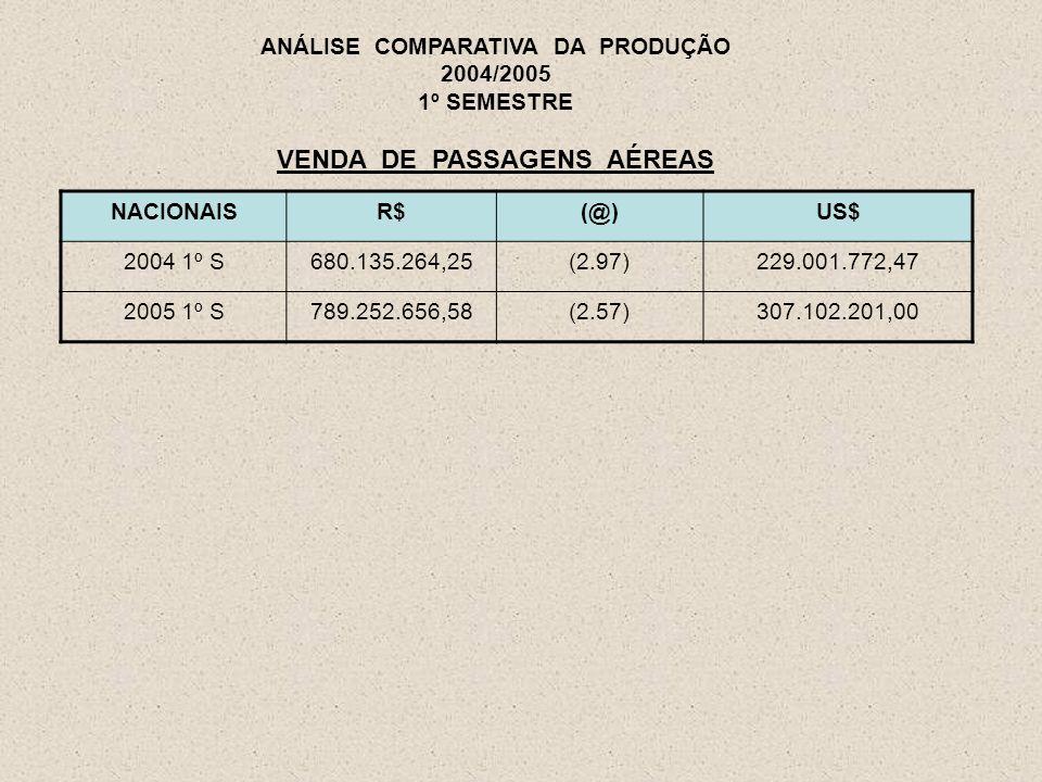 NACIONAISR$(@)US$ 2004 1º S680.135.264,25(2.97)229.001.772,47 2005 1º S789.252.656,58(2.57)307.102.201,00 ANÁLISE COMPARATIVA DA PRODUÇÃO 2004/2005 1º SEMESTRE VENDA DE PASSAGENS AÉREAS