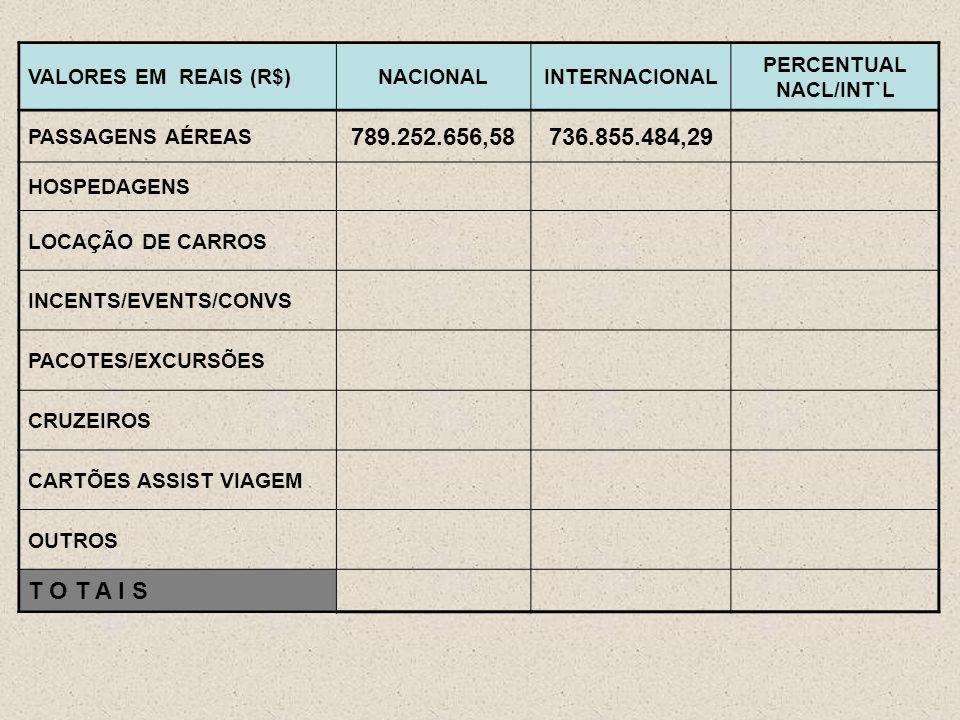 VALORES EM REAIS (R$)NACIONALINTERNACIONAL PERCENTUAL NACL/INT`L PASSAGENS AÉREAS 789.252.656,58736.855.484,29 HOSPEDAGENS LOCAÇÃO DE CARROS INCENTS/EVENTS/CONVS PACOTES/EXCURSÕES CRUZEIROS CARTÕES ASSIST VIAGEM OUTROS T O T A I S