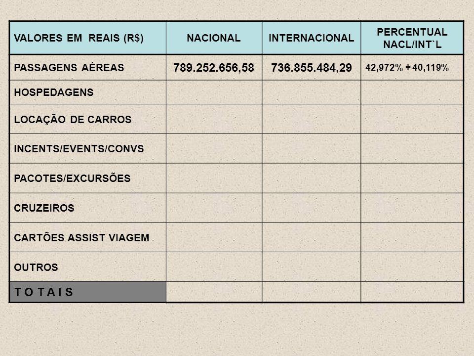 VALORES EM REAIS (R$)NACIONALINTERNACIONAL PERCENTUAL NACL/INT`L PASSAGENS AÉREAS 789.252.656,58736.855.484,29 42,972% + 40,119% HOSPEDAGENS LOCAÇÃO DE CARROS INCENTS/EVENTS/CONVS PACOTES/EXCURSÕES CRUZEIROS CARTÕES ASSIST VIAGEM OUTROS T O T A I S